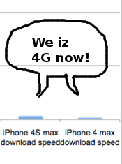 4G-LOL