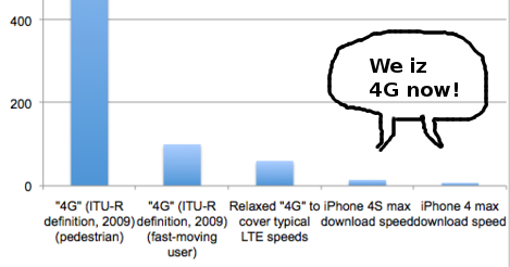 4G-now